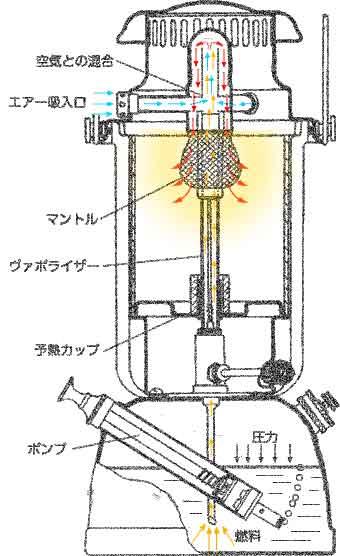 加圧式(圧力式)ランタンの仕組み